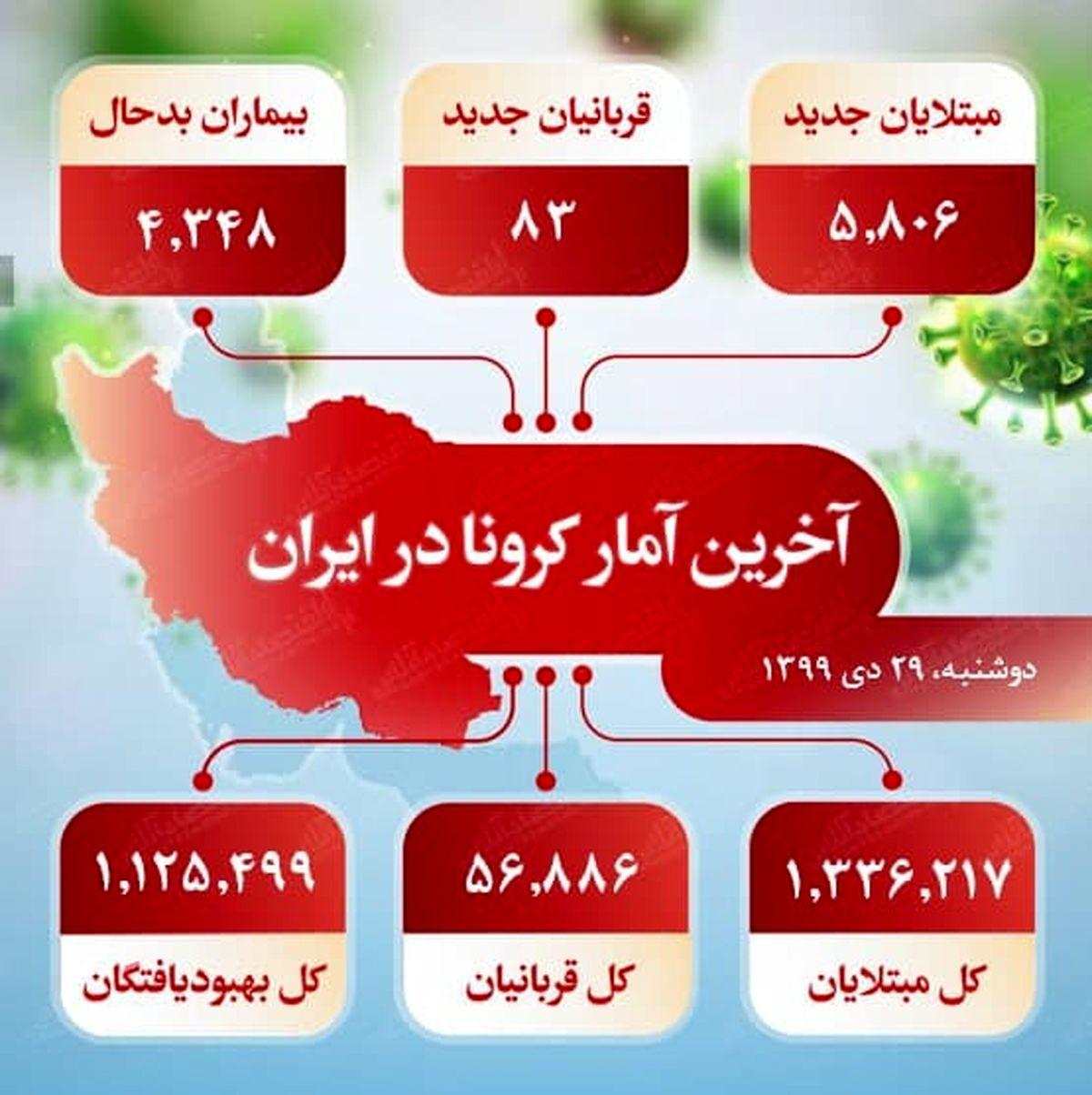 آخرین آمار کرونا در ایران (۹۹/۱۰/۲۹)