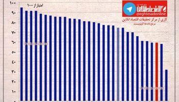 شاخص امنیت شخصی در تهران و شهرهای بزرگ جهان +اینفوگرافیک