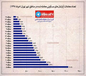تعداد آپارتمانهای مسکونی معاملهشده در مناطق شهر تهران در خرداد۱۳۹۷ +اینفوگرافیک