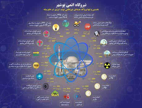 نیروگاه اتمی بوشهر +اینفوگرافیک