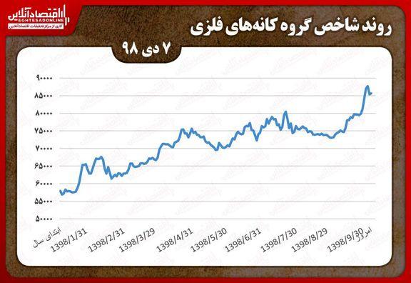 رشد شاخص کانههای فلزی در بورس تهران/ ثبت بیشترین معاملات توسط کچاد
