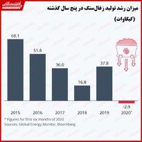 تاثیر کووید-۱۹ بر میزان تولید زغالسنگ/ رشد تولید انرژی زغالسنگ برای اولین بار منفی شد