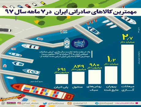 ایران بیشتر چه کالایی صادر میکند؟