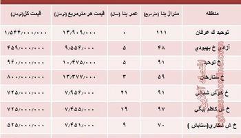 مظنه آپارتمان در منطقه توحید چند؟ +جدول
