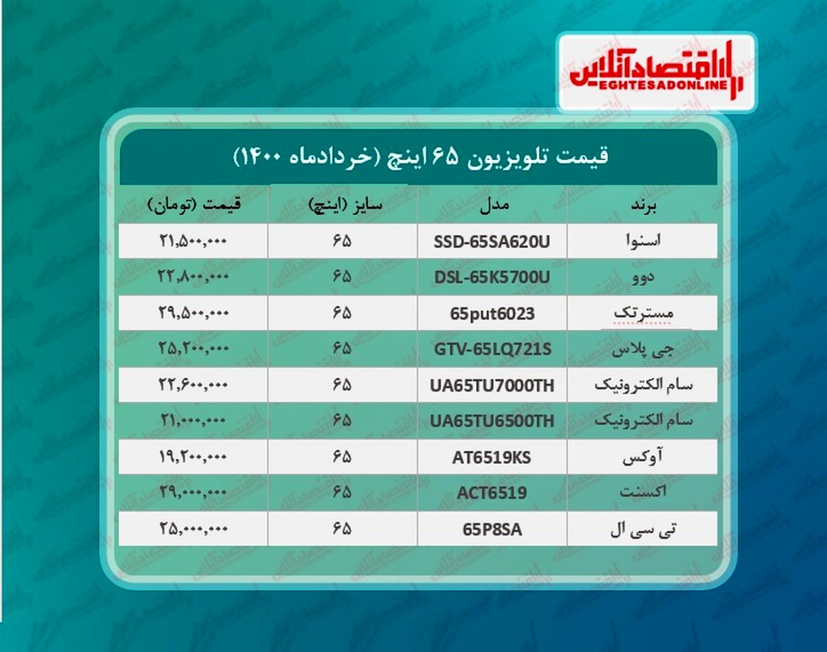 قیمت تلویزیون ۶۵اینچ / ۴خردادماه
