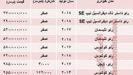 قیمت جدید انواع رنو در بازار تهران +جدول