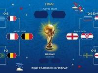 برنامه کامل مرحله نیمه نهایی جام جهانی 2018
