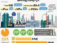 توسعه بزرگترین میدان گازی جهان در ایران +اینفوگرافیک