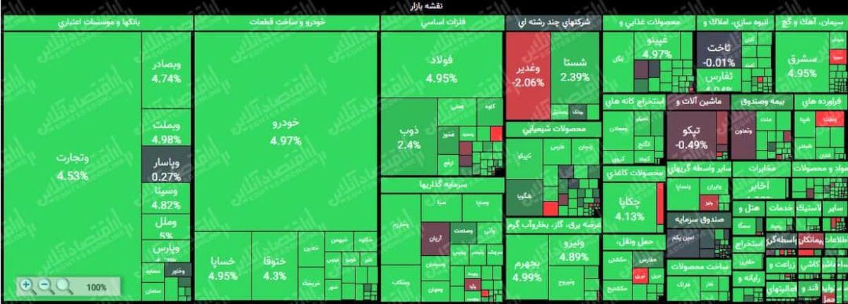 رشد ۳۶هزار واحدی  شاخص کل تا نیمه معاملات بازار/ ارزش معاملات بورس و فرابورس به بیش از ۸هزار میلیارد تومان رسید
