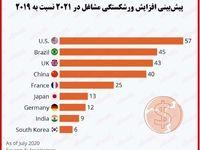 بررسی وضعیت ورشکستگی کسب و کار کشورها در۲۰۲۱/ تعطیلی۵۷درصد از مشاغل آمریکا