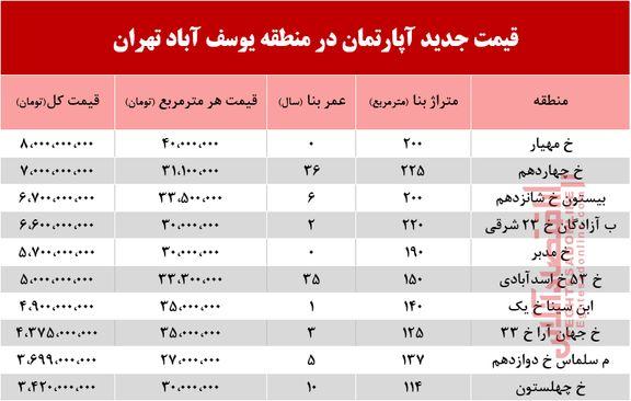 قیمت آپارتمان در منطقه یوسف آباد +جدول
