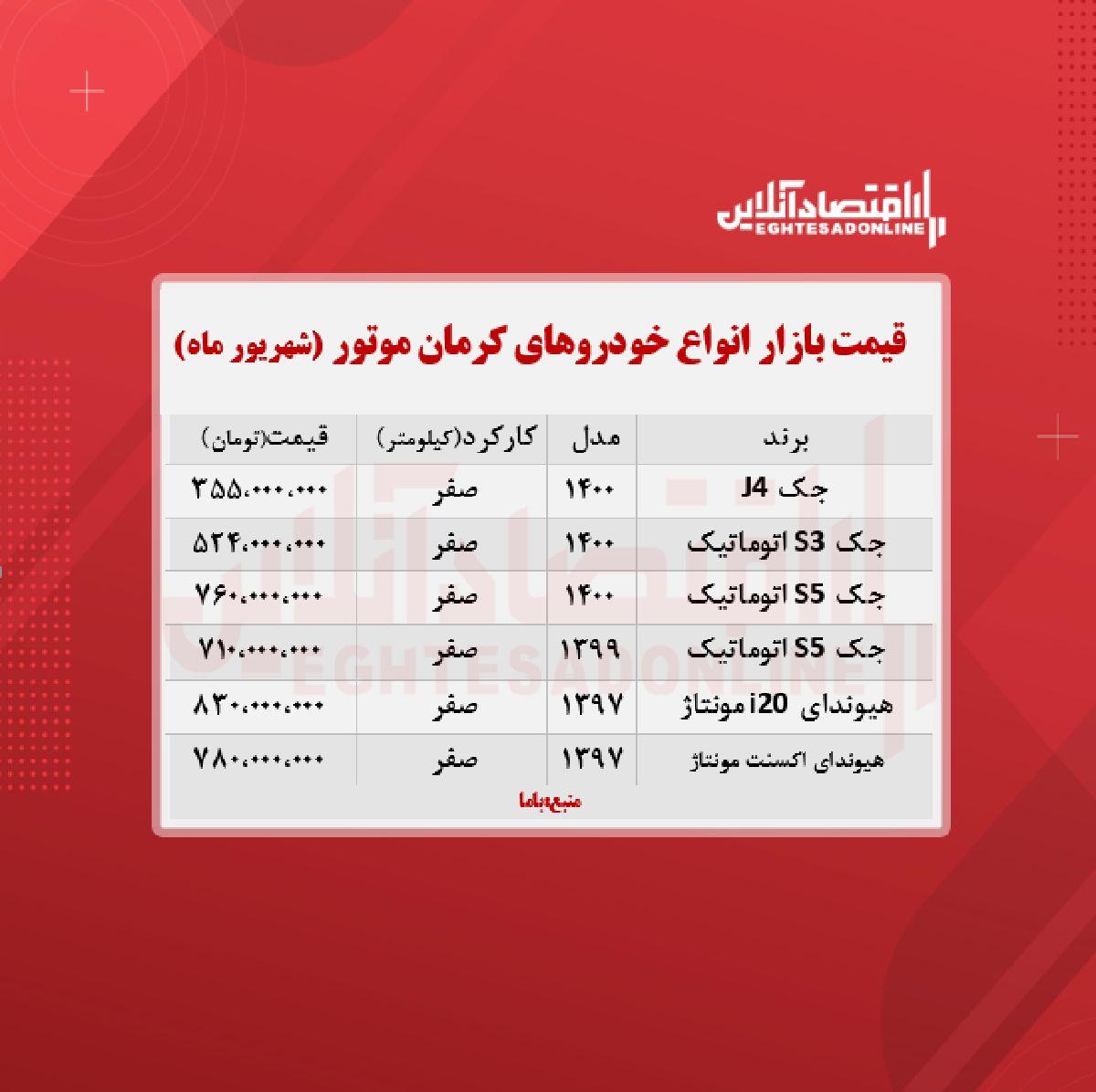 قیمت محصولات کرمان موتور امروز ۱۴۰۰/۶/۷