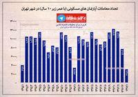 تعداد معاملات آپارتمانهای مسکونی (با عمر زیر ۱۰سال) تهران تا پایان فروردین۹۷ +اینفوگرافیک