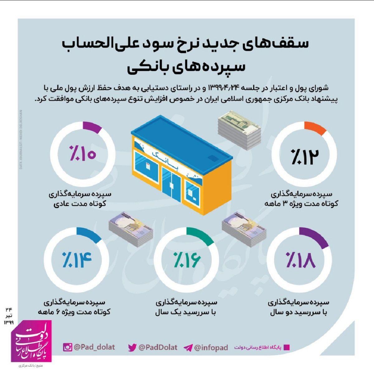 جزییات افزایش نرخ سود سپردههای بانکی