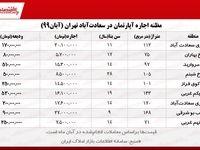 مظنه اجارهبها در سعادتآباد تهران