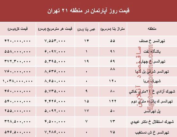 نرخ قطعی آپارتمان در منطقه 21 تهران؟ +جدول