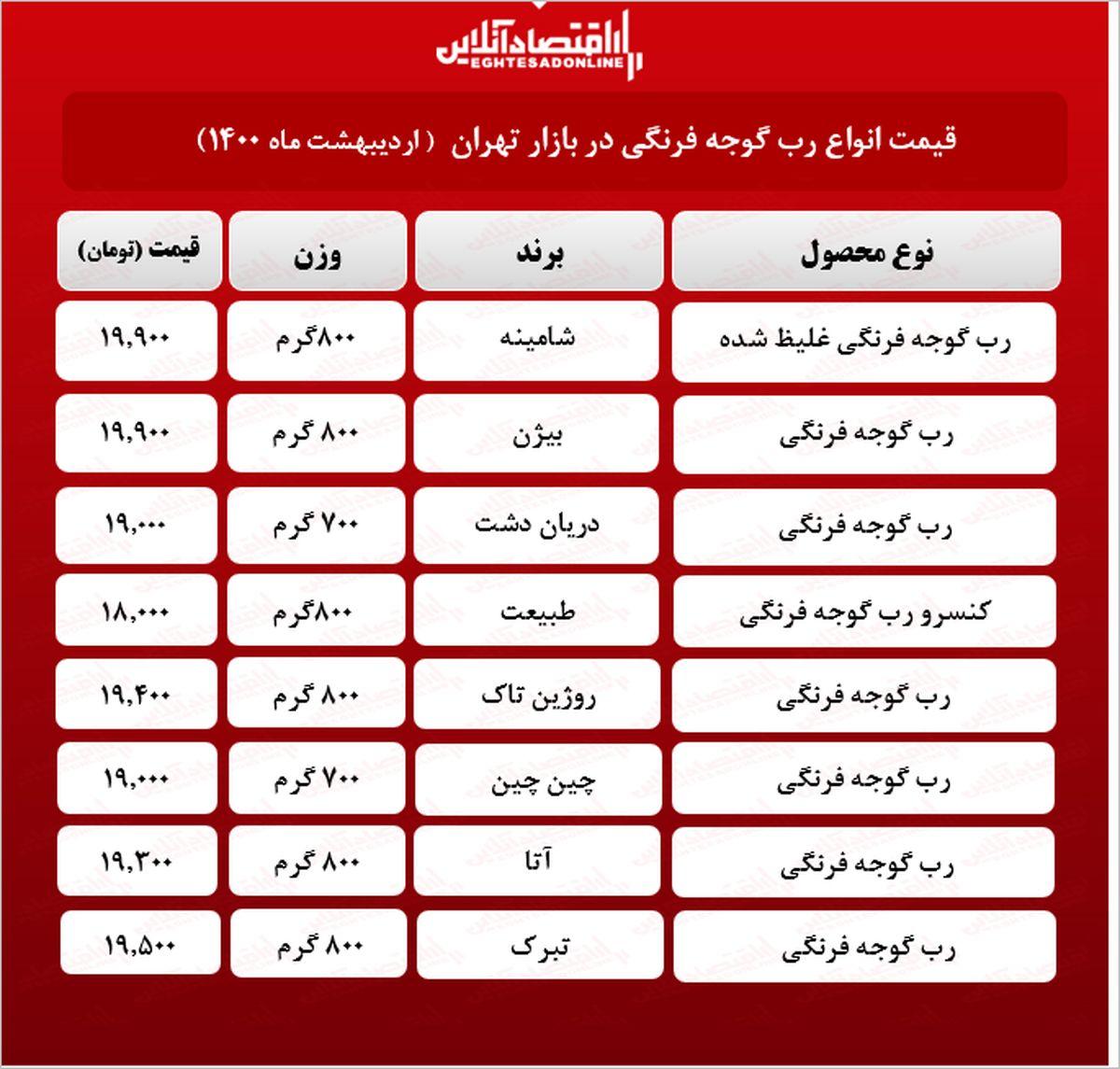 قیمت انواع رب در بازار (۱۴۰۰/۰۲/۱۶) + جدول
