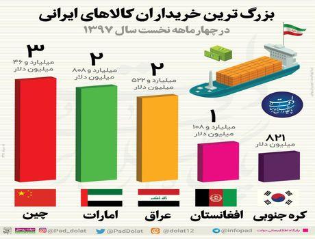 بزرگترین مقصد صادراتی ایران کجاست؟ +اینفوگرافیک