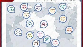 مقایسه نرخ تورم ایران و کشورهای همسایه در سال۲۰۱۸