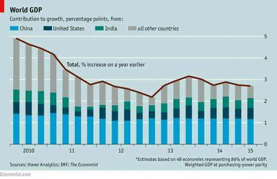 ۴ضلع رشد اقتصادی جهان +نمودار