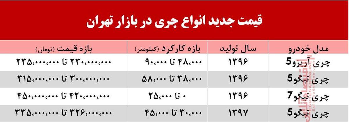 قیمت چری در بازار تهران +جدول