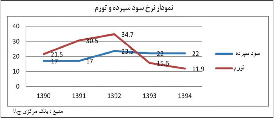 نمودار نرخ سود سپرده