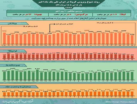 روند کرونا در ایران، از ١٨تیر تا ١٨مرداد