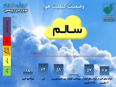 میانگین هوای تهران با شاخص ۶۲ در شرایط سالم