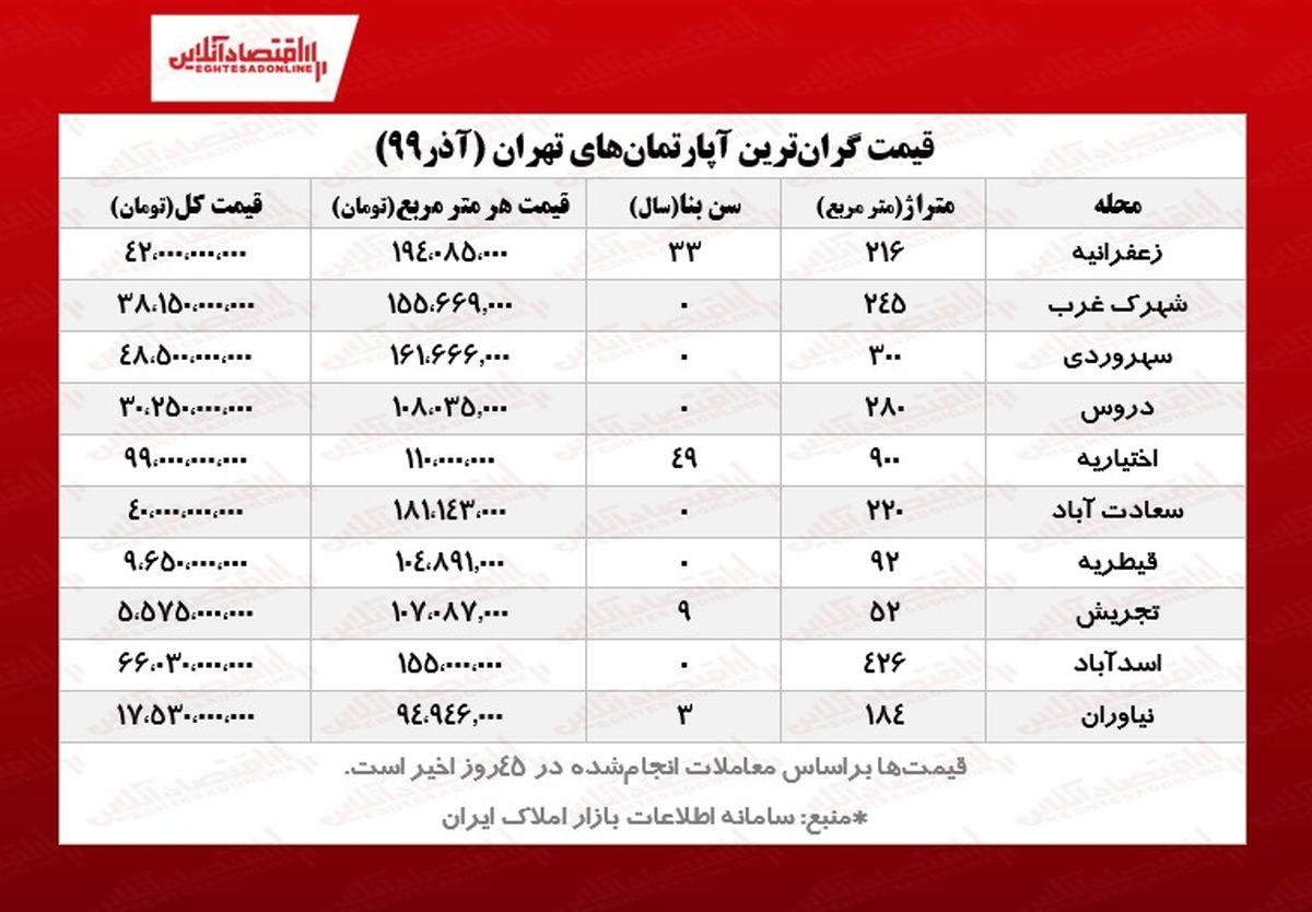 آپارتمانهای لوکس تهران چند خرید و فروش میشود؟/ ثبت معامله ۹۹میلیارد تومانی در اختیاریه