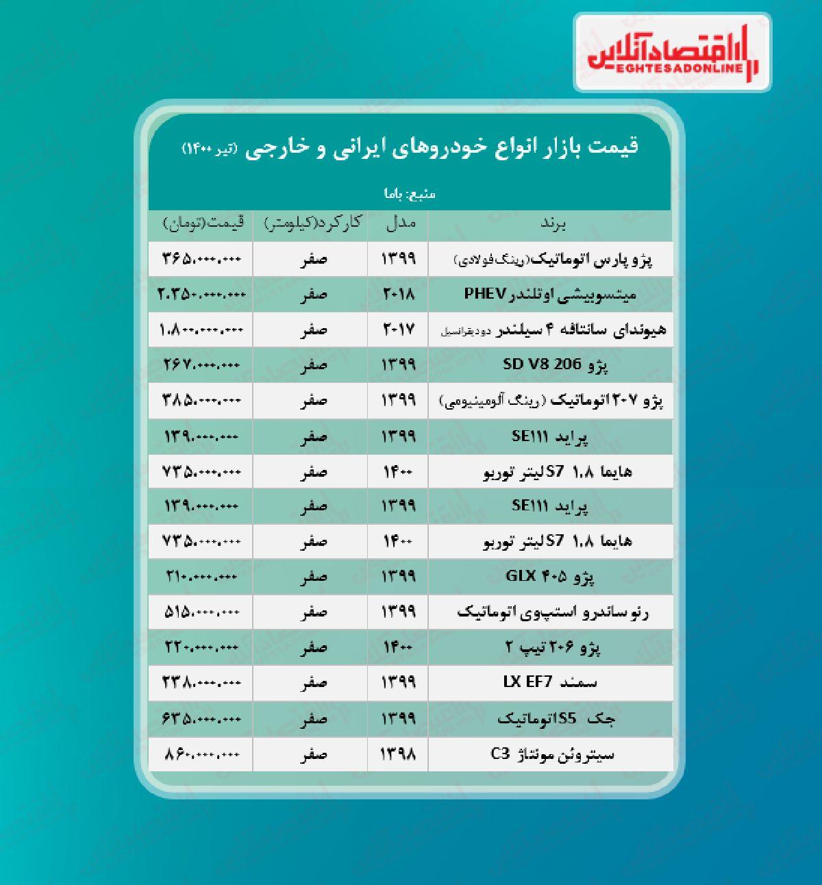 قیمت روز خودرو ۱۴۰۰/۴/۳۰