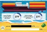 رشد ۳۲ میلیارددلاری صادرات غیرنفتی در دولت روحانی +اینفوگرافیک