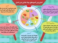 اصلیترین کمبودهای مواد غذایی بدن انسان +اینفوگرافیک