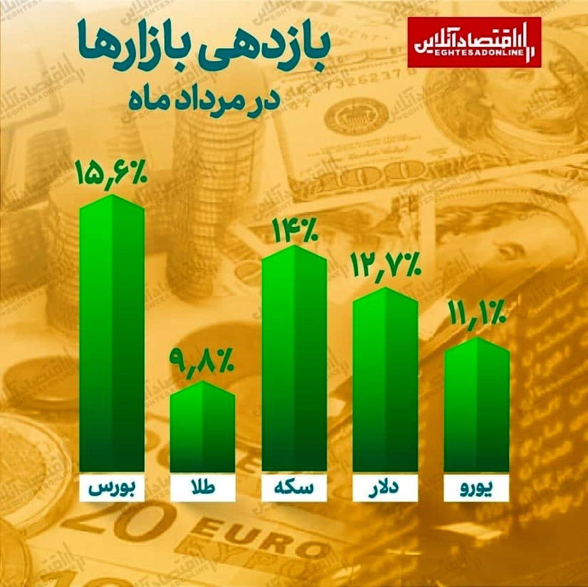 در مرداد ماه کدام بازار بازدهی بیشتری داشت؟ / کمترین سود نصیب خریداران طلا و یورو شد