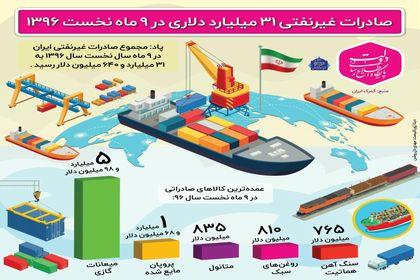 صادرات غیرنفتی ۳۱میلیارد دلاری در ۹ماه نخست۱۳۹۶ +اینفوگرافیک