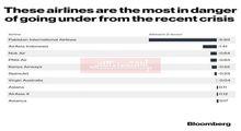 کدام شرکتهای هواپیمایی امسال بیشترین ضرر را خواهند کرد؟/ بیشترین آسیب متوجه خطوط هوایی آسیایی
