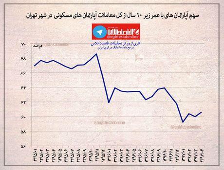 سهم آپارتمانهای مسکونی با عمر زیر ۱۰سال از کل معاملات شهر تهران +اینفوگرافیک