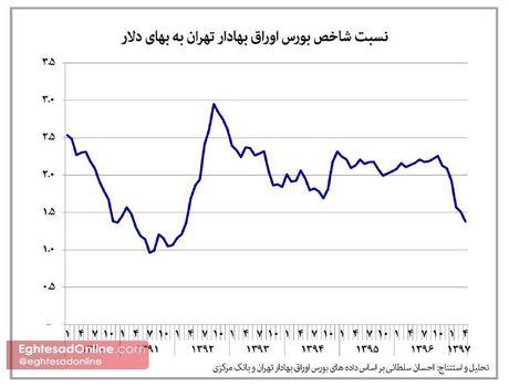 نسبت شاخص بورس تهران به بهای دلار +اینفوگرافیک