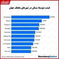 مسکن در کدام شهرهای جهان گرانتر است؟/ قیمت خانههای هنگکنگ دو برابر نیویورک