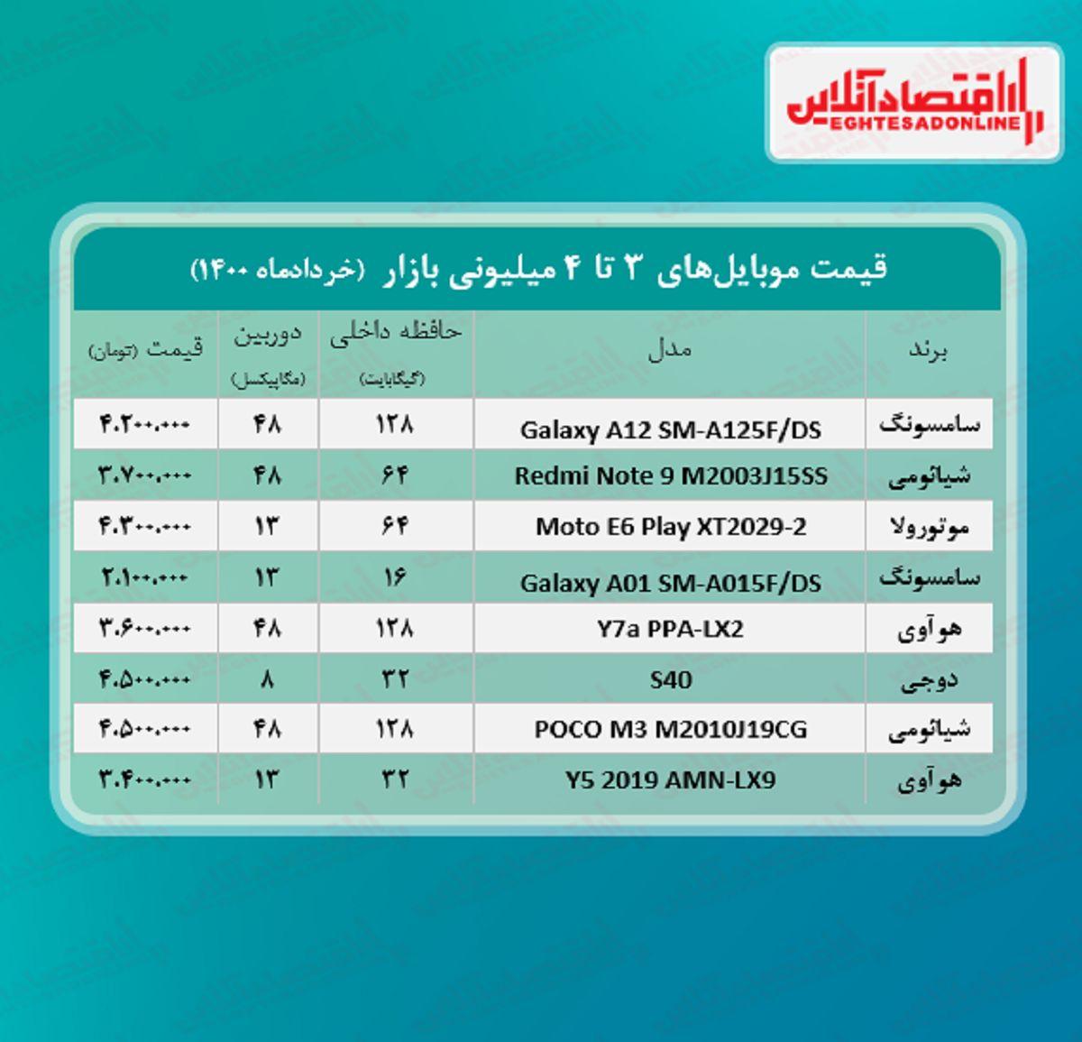 قیمت گوشی (محدوده ۴میلیون) / ۱۸خرداد