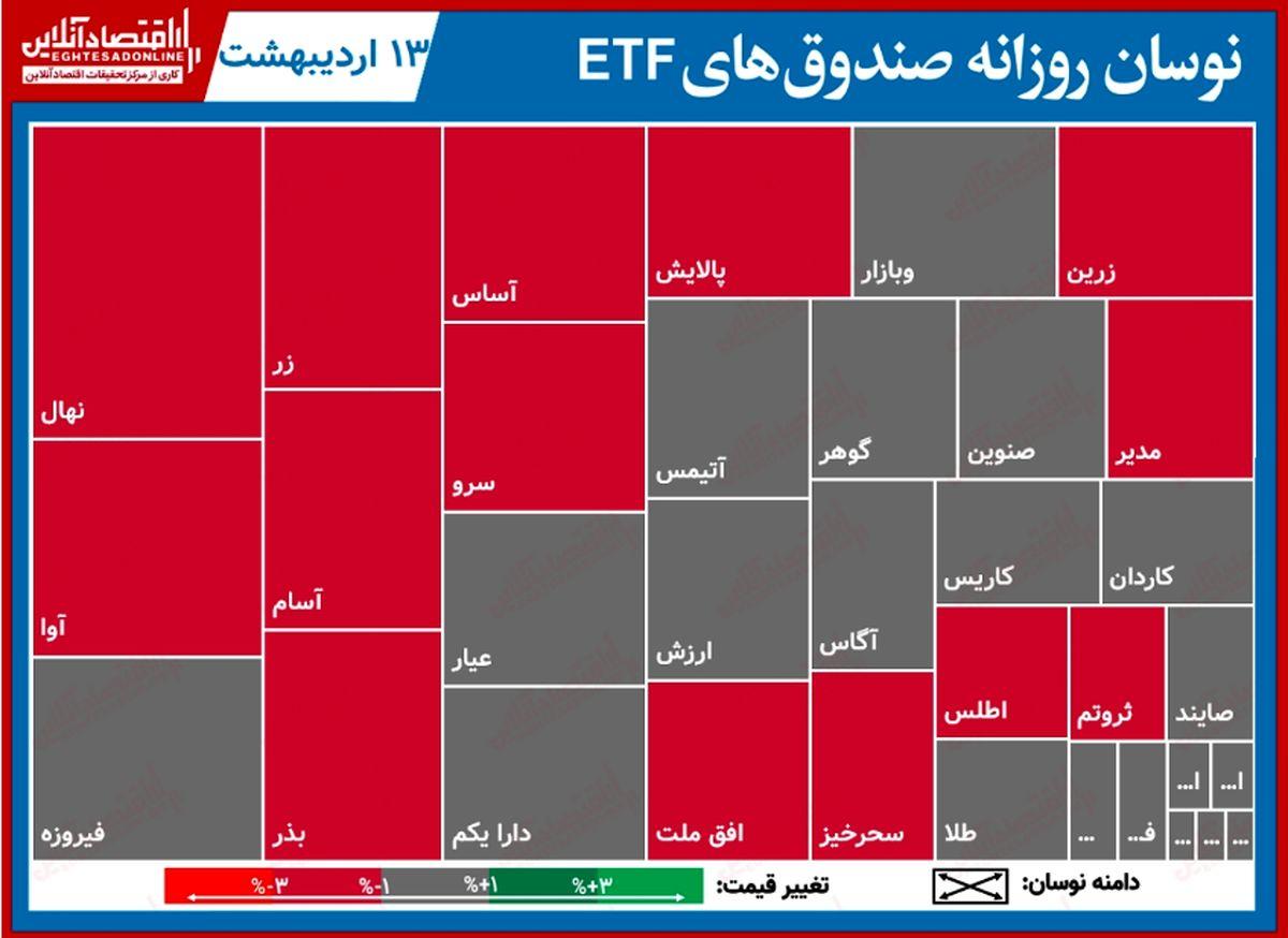 گزارش روزانه صندوقهایETF (۱۳اردیبهشت۱۴۰۰) / حرکت پایاپای صندوقها با بازار سهام