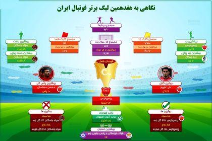 نگاهی به هفدهمین لیگ برتر فوتبال ایران +اینفوگرافیک