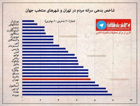 وضعیت بدهکاری مردم تهران چطور است؟ +اینفوگرافیک