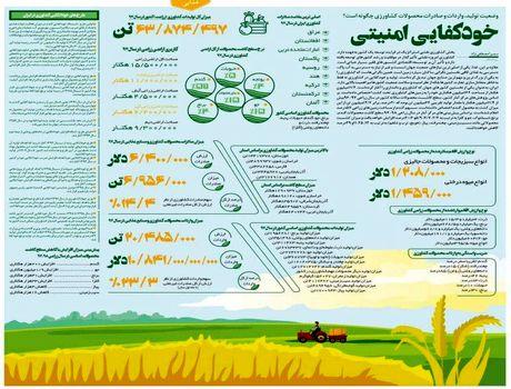 وضعیت تولید، واردات و صادرات محصولات کشاورزی چگونه است؟