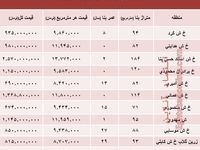 آپارتمان در مجیدیه تهران متری چند؟ +جدول