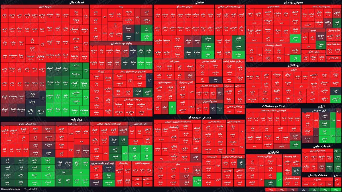 نمای پایانی بورس (۲۵اردیبهشت) / شاخص کل با رشد پنج هزار واحدی به معاملات پایان داد
