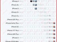 اپل تا چه مدت از گوشیهای قدیمی خود پشتیبانی میکند؟