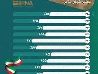 میزان مشارکت مردم در ادوار انتخابات مجلس شورای اسلامی