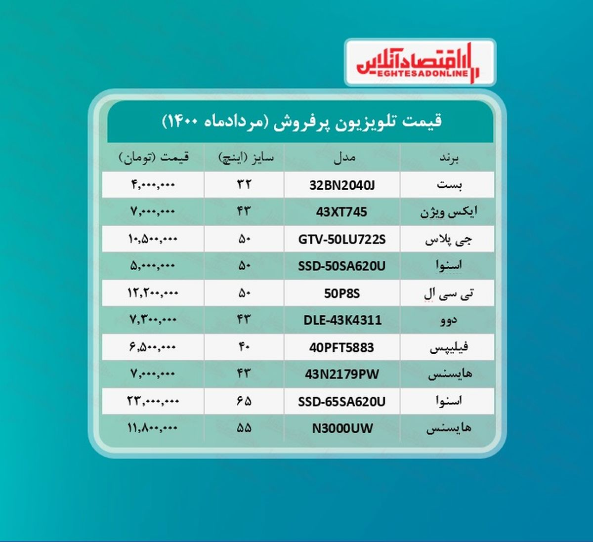 پرطرفدارترین تلویزیون های بازار چند؟ / ۲۴مردادماه