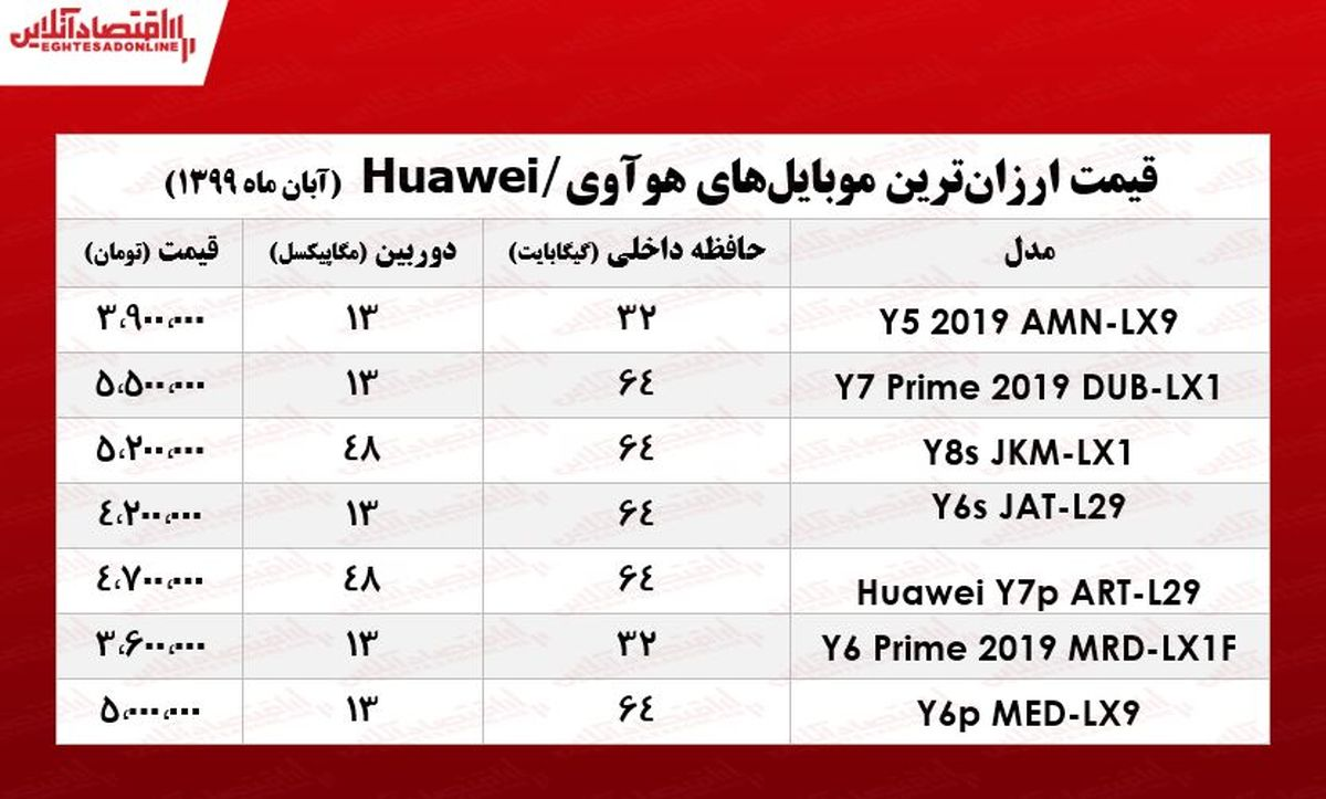 ارزانترین موبایلهای هوآوی +جـدول