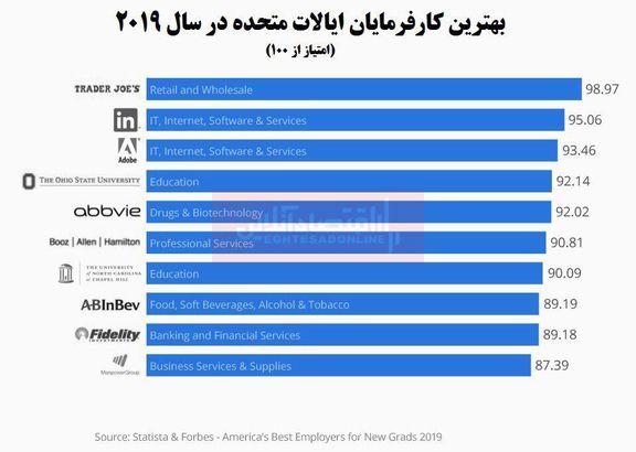 بهترین کارفرمایان آمریکا کدام شرکتها هستند؟